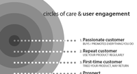 The circles of care for user engagement with your site.