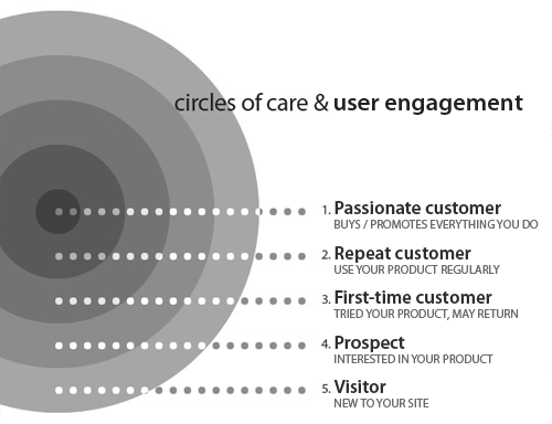 Using the circles of care, you can easily segment your users by level of engagement with your brand.