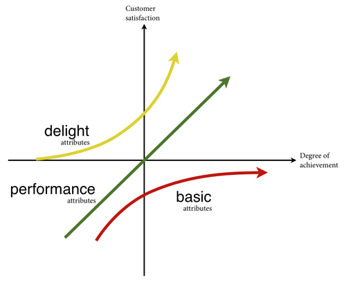 The Kano model can help you analyze the customer experience of your product. Click for larger version.
