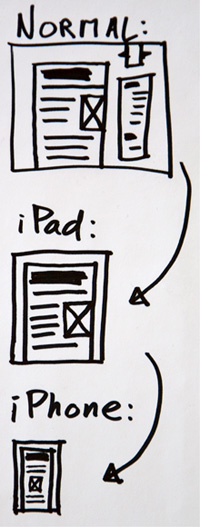 Desktop design to iPad design to iPhone design.