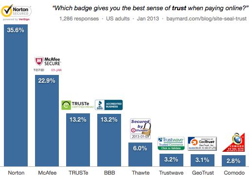 Norton 35.56%, McAfee 22.87%, TRUSTe 13.24%, BBB Accredited 13.16%, Thawte 6.03%, TrustWave 3.21%, GeoTrust 3.09%, Comodo 2.84%